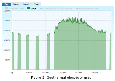 Geothermal Electricity Use and Runtime