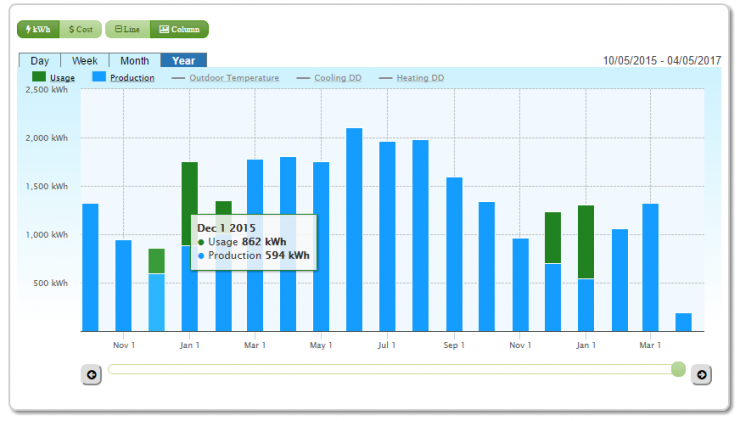 SiteSage residential solar and electricity use chart