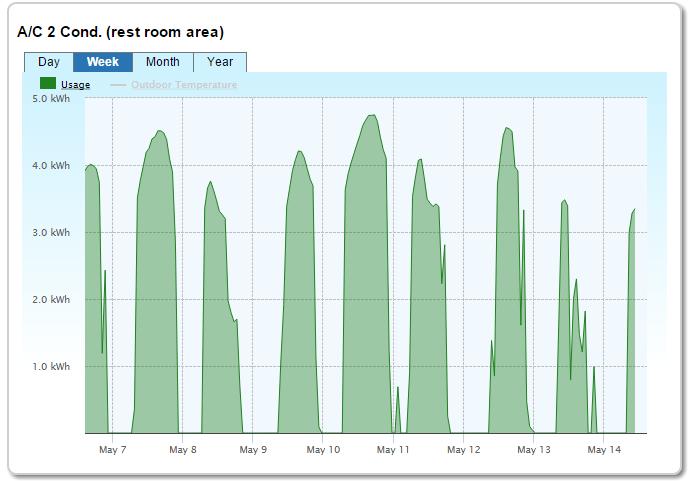 SiteSage Equipment Runtime Charts