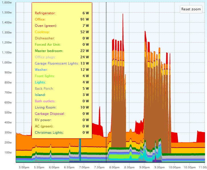 Residential Power Monitoring : Energy monitoring and metering for commercial residential