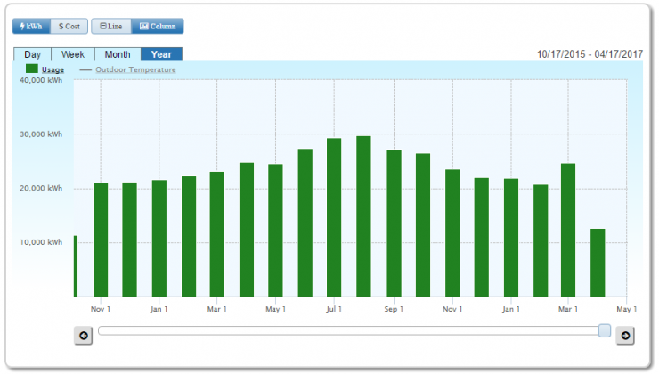 SiteSage Monthly Electricity Use for a Year Report