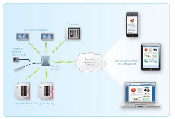 SiteSage Hardware Diagram